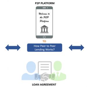 Semua Hal Yang Wajib Anda Ketahui Tentang Peer to Peer Lending
